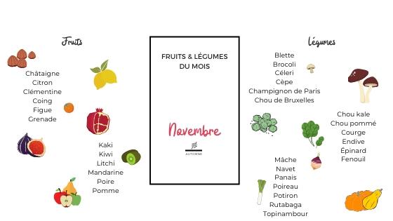 Fruits et légumes du mois de novembre illustrés