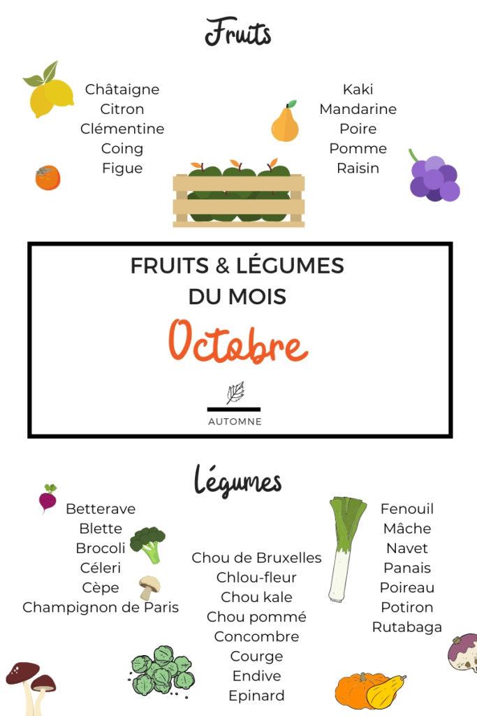 Fruits et légumes du mois d'octobre illustrés